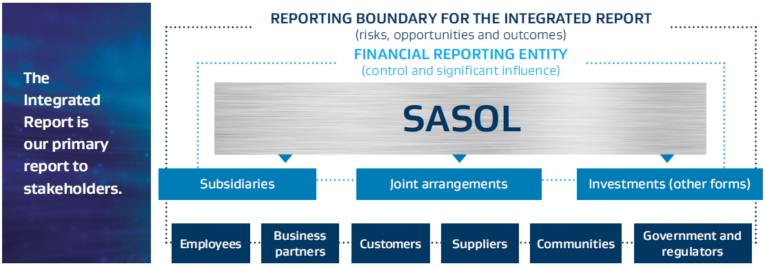 REPORTING BOUNDARY FOR THE INTEGRATED REPORT