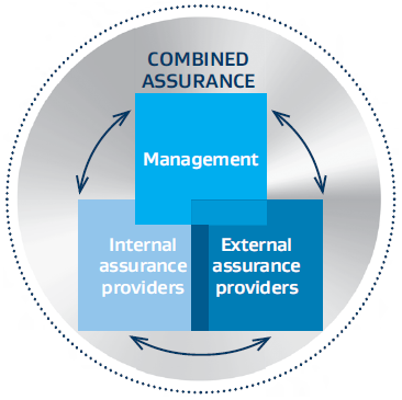 Internal control and combined assurance framework